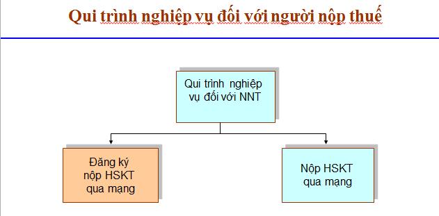 quy trình nghiệp vụ kê khai thuế