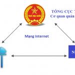 Đăng ký nộp tờ khai thuế qua mạng